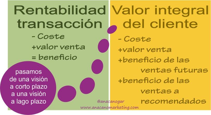 rentabilidad de la transacción vs valor integral del cliente